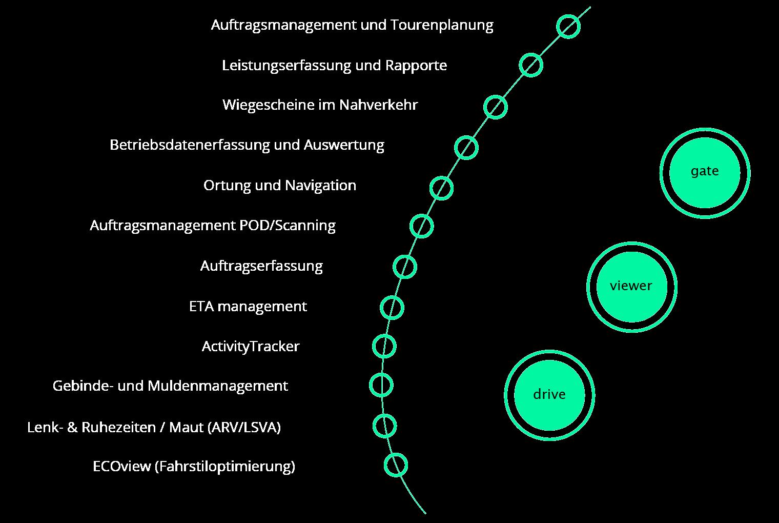 nufatron.com – tranSvias – die Lösung für Ihre Logistik