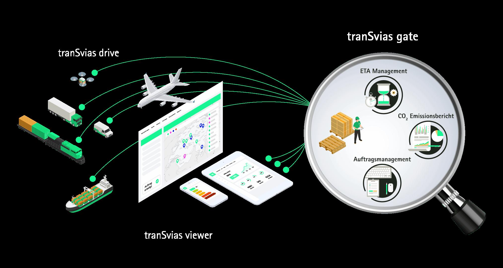 tranSvias gate- Kundenportal